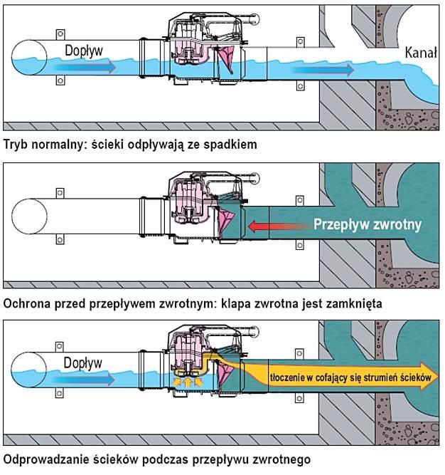 Schemat działania zaworu z pompą Pumpfix F. zabudowa na przewodzie swobodnym