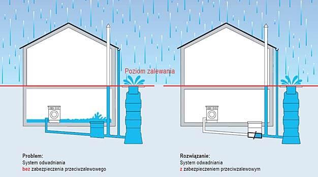 System odwadniania bez zabezpieczenia przeciwzalewowego (a) i z zabezpieczeniem (b)