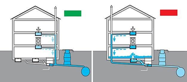 Przykład właściwego (a) i błędnego (b) zainstalowania urządzenia przeciwzalewowego
