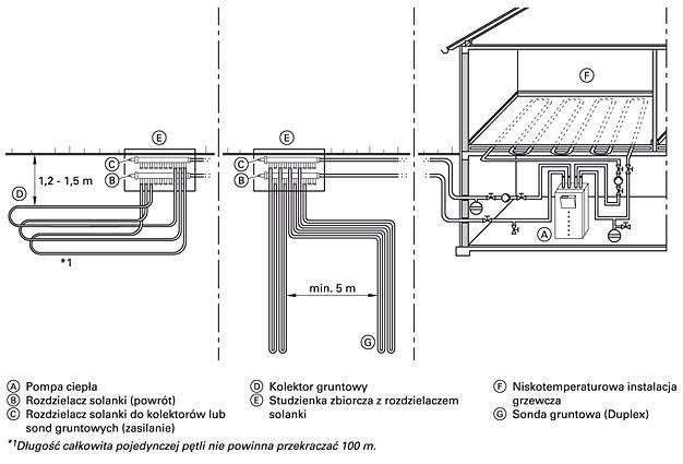 Rys. 1 Schemat pozyskania ciepła za pomocą płaskich kolektorów gruntowych i pionowych sond gruntowych