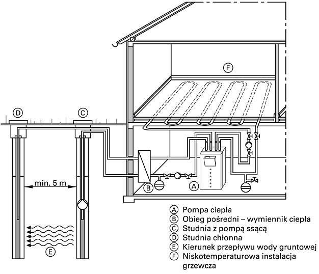 Rys. 2 Schemat pozyskania ciepła z wody gruntowej
