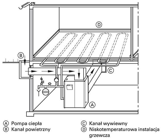 Rys. 3 Schemat pozyskania ciepła z powietrza atmosferycznego