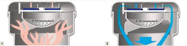 ZASADA DZIAŁANIA NAPOWIETRZACZY 1. Naturalna pozycja zaworu napowietrzacz blokuję wydobywanie się gazów kanałowych 2. W przypadku powstania podciśnienia w instalacji zawór napowietrzacza otwiera się dostarczając powietrze, które równoważy ciśnienie
