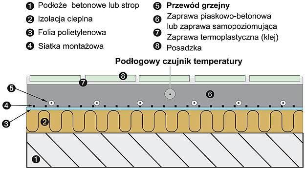 cieplo z podlogi elektryczne ogrzewanie podlogowe 2 - Ciepło z podłogi - elektryczne ogrzewanie podłogowe