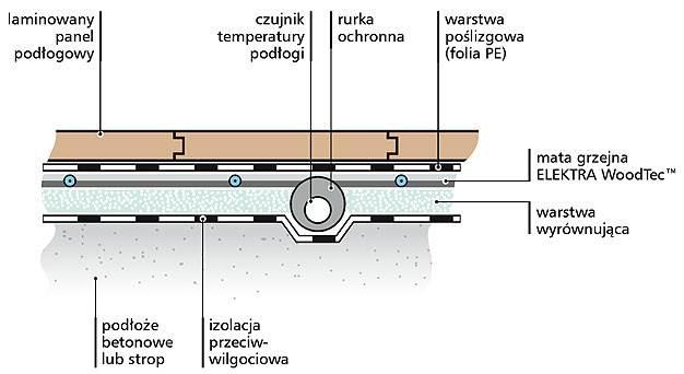 cieplo z podlogi elektryczne ogrzewanie podlogowe 5 - Ciepło z podłogi - elektryczne ogrzewanie podłogowe