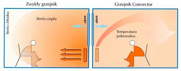 """zastosowanie grzejnikow marki convector 2 - Zastosowanie grzejników marki """"Convector"""""""