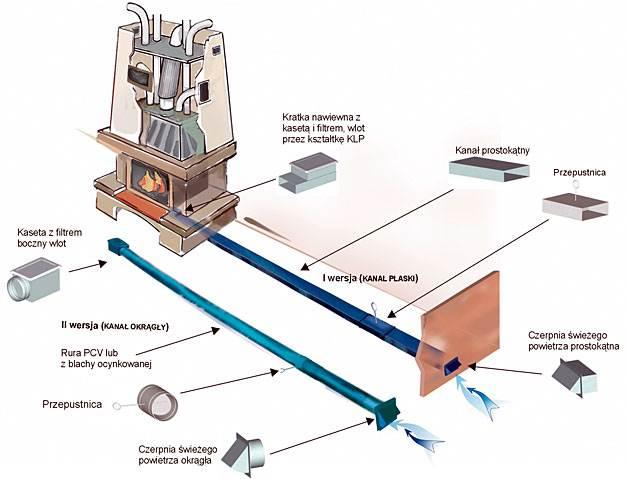 system dystrybucji goracego powietrza ogrzewanie kominkowe 2 - System dystrybucji gorącego powietrza - ogrzewanie kominkowe