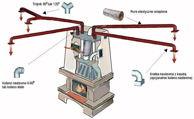 system dystrybucji goracego powietrza ogrzewanie kominkowe 3 - System dystrybucji gorącego powietrza - ogrzewanie kominkowe