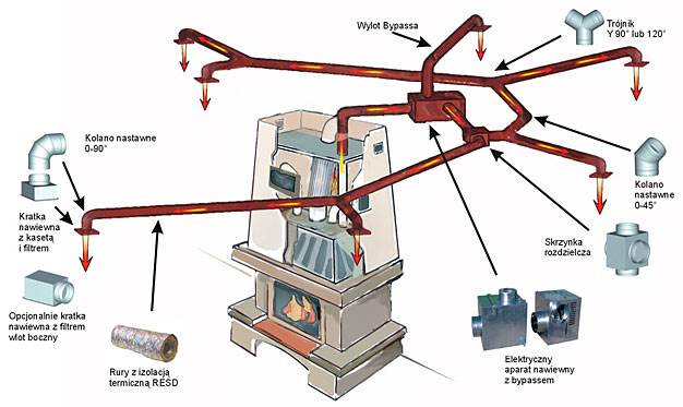 system dystrybucji goracego powietrza ogrzewanie kominkowe 4 - System dystrybucji gorącego powietrza - ogrzewanie kominkowe