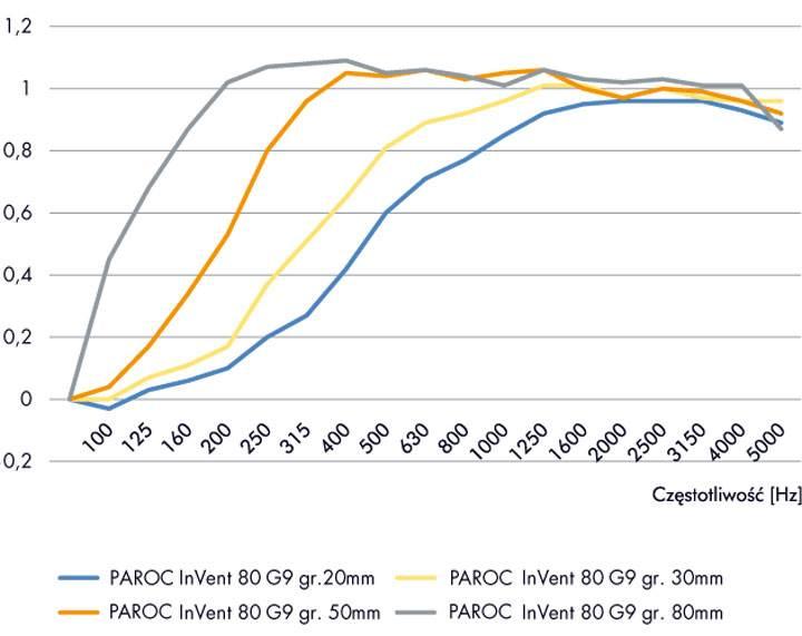 sposoby ocenyt - Sposoby oceny dźwiękochłonności materiałów izolacyjnych na przykładzie płyt PAROC InVent