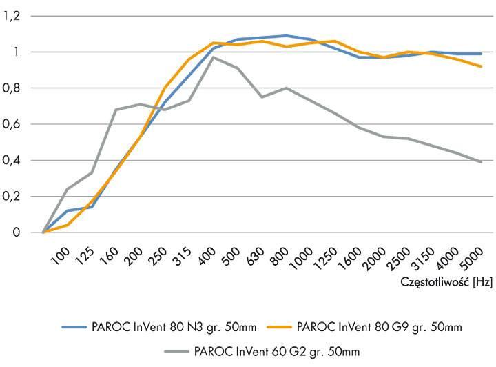 sposoby ocenyt 3 - Sposoby oceny dźwiękochłonności materiałów izolacyjnych na przykładzie płyt PAROC InVent