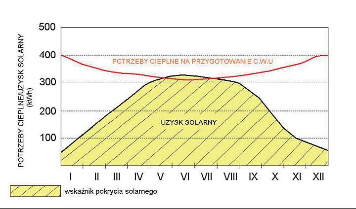 Rys. 2. Zapotrzebowanie energii na przygotowanie c.w.u. na przestrzeni roku kalendarzowego [1].