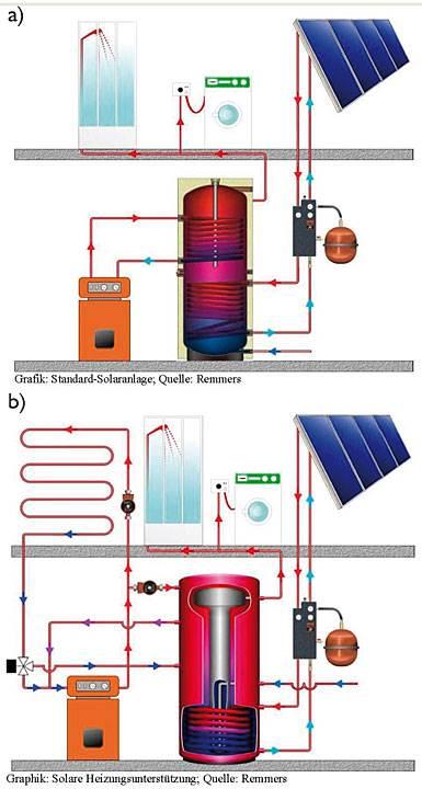 Rys. 3. Instalacja solarna do przygotowania c.w.u (a) oraz wspomagania ogrzewania (b).