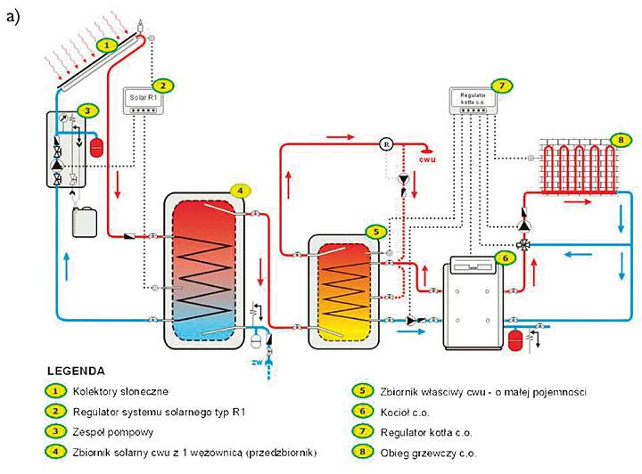 Rys. 4. Instalacje solarne dobudowane do istniejącej sieci [2].
