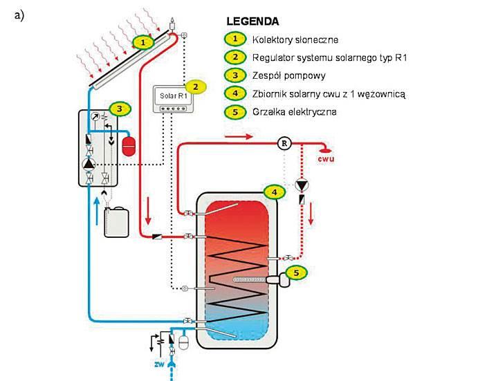 Rys. 6. Kolektory słoneczne w zestawach z podgrzewem za pomocą energii elektrycznej [2, 4]