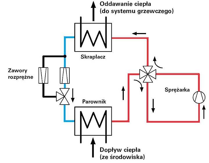 Rys. 1. Uproszczony schemat działania odwracalnej pompy ciepła w funkcji grzania