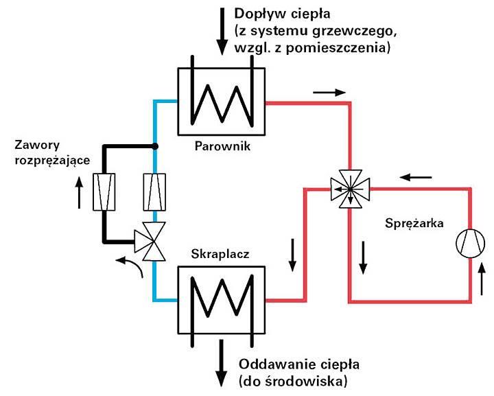 Rys. 2. Uproszczony schemat działania odwracalnej pompy ciepła w funkcji chłodzenia