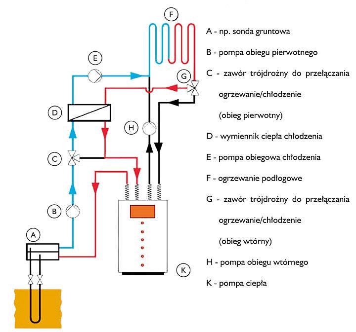Rys. 3. Uproszczony schemat instalacji do chłodzenia przez ogrzewanie podłogowe.