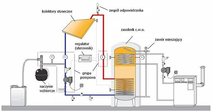 tworzenie pol 8 - Tworzenie pól kolektorów oraz regulacja zestawów solarnych