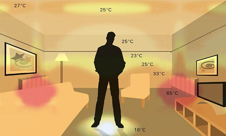 elektryczne ogrzewanie 1 - Elektryczne ogrzewanie podłogowe – fakty i mity