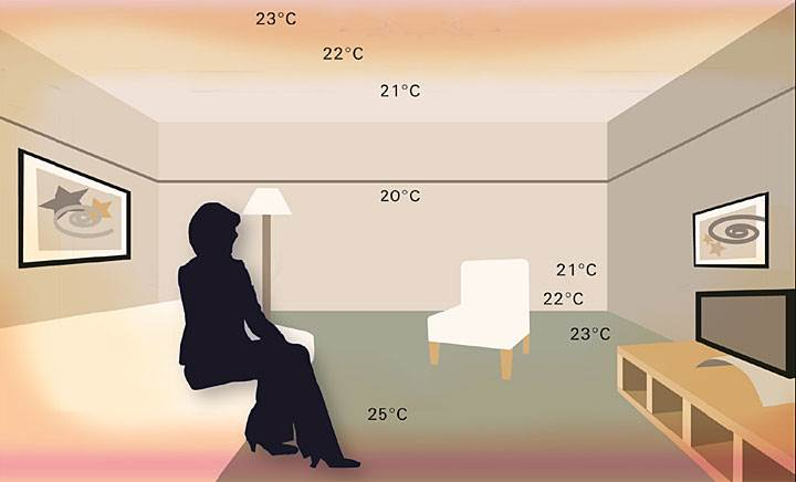 elektryczne ogrzewanie 2 - Elektryczne ogrzewanie podłogowe – fakty i mity
