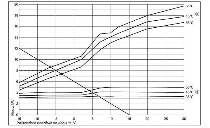 Rys. 1. Przykład doboru pompy ciepła dla ocieplonego budynku, o powierzchni ogrzewanej 200 m2: zapotrzebowanie na ciepło przy -20°C: 12 kW, ogrzewanie grzejnikowe. A – moc grzewcza przy temperaturze wody na zasilaniu: 35, 45, 55°C  B – pobór mocy elektrycznej dla określonej temperatury wody grzewczej