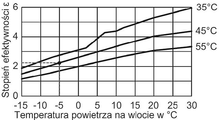 Rys. 2. Wykres stopnia efektywności COP w zależności od temperatury powietrza i temperatury wody na zasilaniu instalacji grzewczej wybranej pompy ciepła powietrze-woda typu Split.