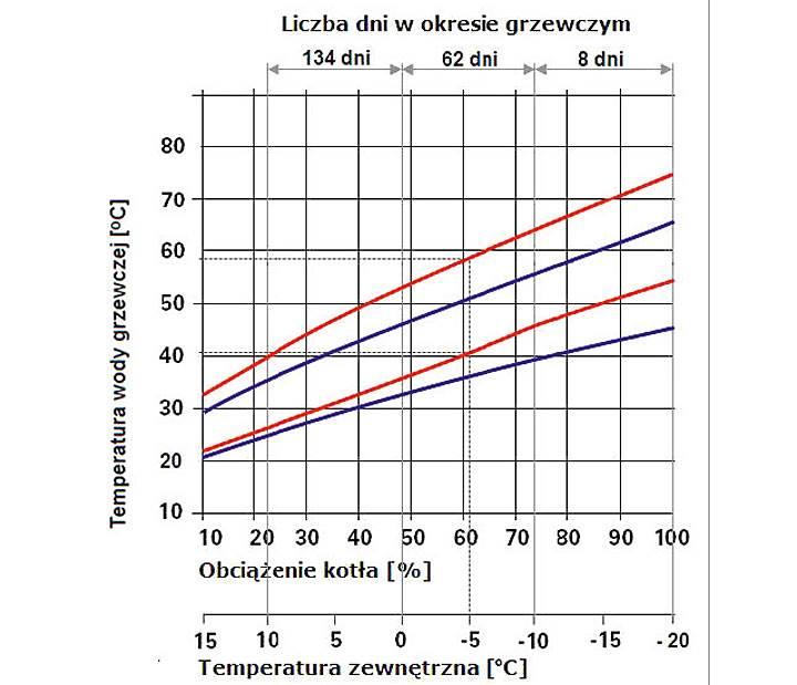 Rys. 3. Wykres temperatury wody na zasilaniu i powrocie instalacji grzewczych zaprojektowanych na 75/65 i 55/45°C, w zależności od temperatury zewnętrznej oraz obciążenie kotła grzewczego.