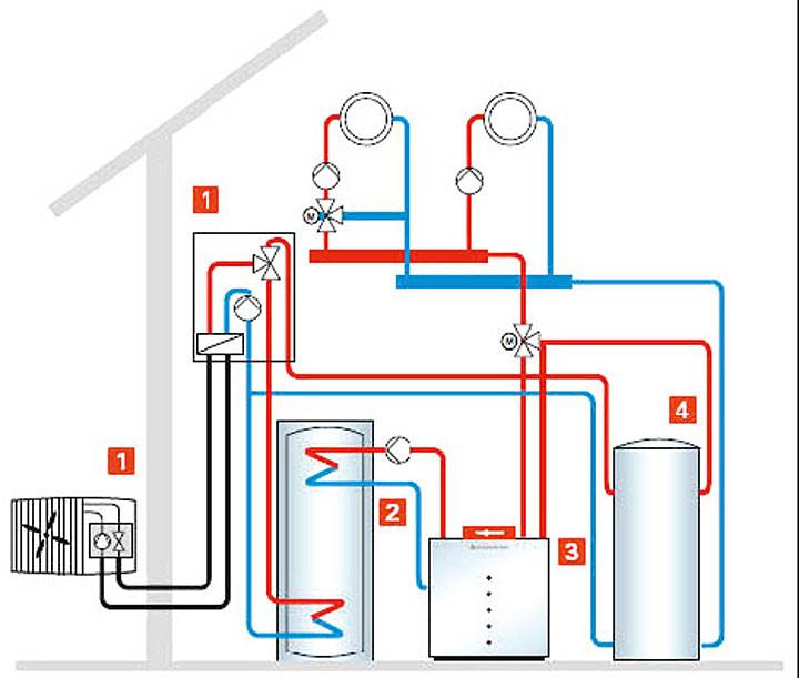 Rys. 4. Przykładowe rozwiązanie rozbudowy istniejącej instalacji o pompę ciepła. 1. Pompa ciepła typu Split, z jednostką wewnętrzną i zewnętrzną. 2. Podgrzewacz c.w.u. 3. Kocioł gazowy/ olejowy. 4. Zasobnik buforowy wody grzewczej.