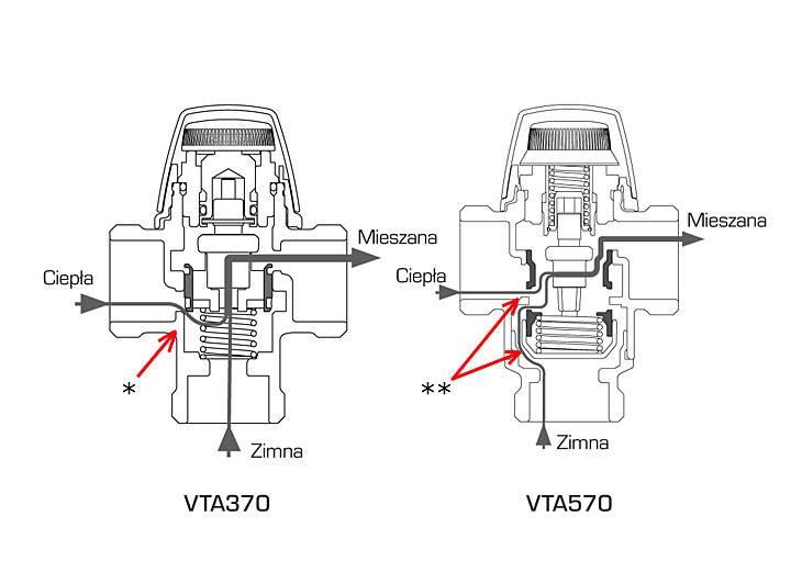esbe radzi 1 - Jak działa termostatyczny zawór mieszający VTA370?