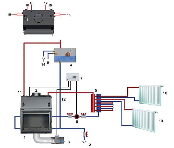 """Rys. 1. Przykładowy schemat podłączenia wkładu kominkowego z płaszczem wodnym w układzie otwartym: 1. wkład kominkowy z płaszczem wodnym, 2. wylot spalin, 3. sterowany elektryczny dolot powietrza, 4. otwarte naczynie wzbiorcze, 5. automatyczne uzupełnianie wody (z wodociągu), 6. pompa c.o., 7. centralka sterująca MSK GLASS, 8. zasilanie z wodociągu, 9. rozdzielacz c.o., 10. odbiornik ciepła c.o., 11. rura bezpieczeństwa min. Ø 25 mm wewnątrz, 12. rura wzbiorcza min. Ø 25 mm wewnątrz, 13. rura spustowa do kanalizacji, 14. rura przelewowa do kanalizacji, 15. króciec obiegu wody c.o. (1"""" wewn.), 16. króciec wężownicy (1/2"""" zewn.), 17. króciec czujnika zaworu termicznego (1/2"""" wewn.), 18. gniazdo czujnika temperatury MSK GLASS."""