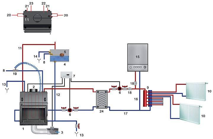 """Rys. 2. Przykładowy schemat podłączenia wkładu kominkowego z płaszczem wodnym z kotłem gazowym: 1. wkład kominkowy z płaszczem wodnym, 2. wylot spalin, 3. sterowany elektryczny dolot powietrza, 4. otwarte naczynie wzbiorcze, 5. automatyczne uzupełnianie wody (z wodociągu), 6. pompa c.o., 7. centralka sterująca MSK GLASS, 8. zasilanie z wodociągu, 9. rozdzielacz c.o., 10. odbiornik ciepła c.o., 11. rura bezpieczeństwa min. Ø 25 mm wewnątrz, 12. rura wzbiorcza min. Ø 25 mm wewnątrz, 13. rura spustowa do kanalizacji, 14. rura przelewowa do kanalizacji, 15. piec c.o., 16. zasilanie instalacji c.o., 17. powrót z instalacji c.o., 18. zawór zwrotny, 19. zawór termostatyczny Watts, 20. króciec obiegu wody c.o. (1"""" wewn.), 21. króciec wężownicy (1/2"""" zewn.), 22. króciec czujnika zaworu termicznego (1/2"""" wewn.), 23. gniazdo czujnika temperatury MSK GLASS, 24. płytowy wymiennik ciepła."""