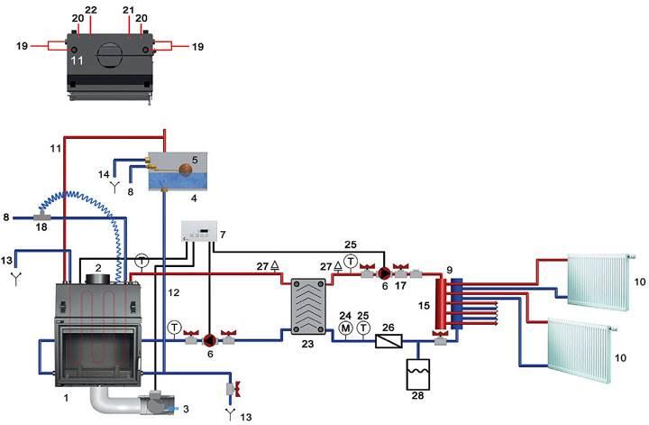 """Rys. 3. Przykładowy schemat podłączenia wkładu kominkowego z płaszczem wodnym (połączenie układu otwartego z zamkniętym): 1. wkład kominkowy z płaszczem wodnym, 2. wylot spalin, 3. sterowany elektryczny dolot powietrza, 4. otwarte naczynie wzbiorcze, 5. automatyczne uzupełnienie wody (z wodociągu), 6. pompa c.o., 7. centralka sterująca MSK GLASS, 8. zasilanie z wodociągu, 9. rozdzielacz c.o., 10. odbiornik ciepła c.o., 11. rura bezpieczeństwa min. Ø 25 mm wewnątrz, 12. rura wzbiorcza min. Ø 25 mm wewnątrz, 13. rura spustowa do kanalizacji, 14. rura przelewowa do kanalizacji, 15. zasilanie instalacji c.o., 16. powrót z instalacji c.o., 17. zawór zwrotny, 18. zawór termostatyczny Watts, 19. króciec obiegu wody c.o. (1"""" wewn.), 20. króciec wężownicy (1/2"""" zewn.), 21. króciec czujnika zaworu termicznego (1/2"""" wewn.), 22. gniazdo czujnika temperatury MSK GLASS, 23. płytowy wymiennik ciepła, 24. manometr, 25. termometr, 26. filtr siatkowy, 27. automatyczny odpowietrznik instalacji, 28. naczynie wzbiorcze ciśnieniowe (przeponowe)."""
