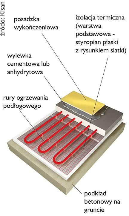 niska wysokosc konstr - Niska wysokość konstrukcji ogrzewania podłogowego, a spełnienie wymagań izolacyjnych i wytrzymałościowych