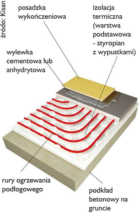 niska wysokosc konstr 1 - Niska wysokość konstrukcji ogrzewania podłogowego, a spełnienie wymagań izolacyjnych i wytrzymałościowych