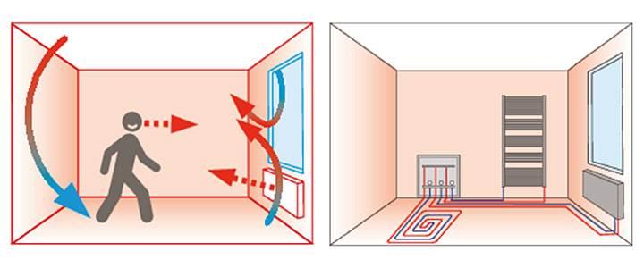 Rys. 1. Grzejniki oddają większość ciepła na zasadzie konwekcji, więc nagrzane powietrze szybko unosi się ku górze. Ogrzewanie podłogowe rozwiązuje ten problem, ponieważ przekazuje ciepło na drodze promieniowania.