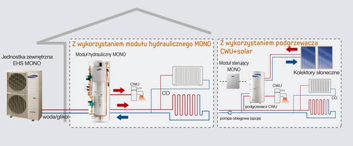 nowe modele pomp ciepla samsung3 - Nowe modele pomp ciepła EHS Samsung