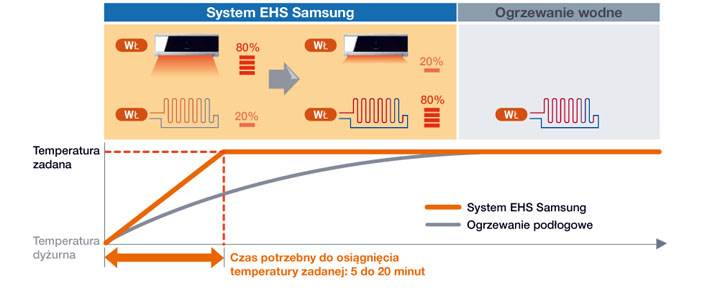 nowe modele pomp ciepla samsung5 - Nowe modele pomp ciepła EHS Samsung