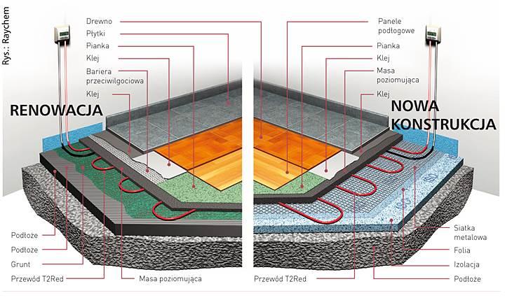 samoregulujace przewody - Samoregulujące przewody do elektrycznego ogrzewania podłogowego