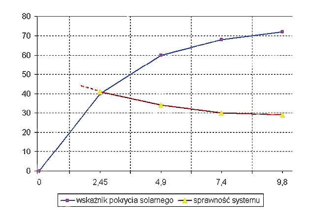 Rys. 3. Sprawność systemu oraz wskaźnik pokrycia w funkcji wielkości instalacji