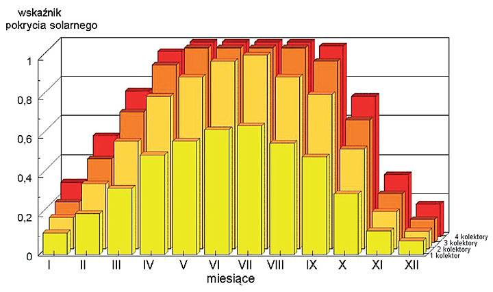 Rys. 4. Zestawienie wartości wskaźnika pokrycia solarnego w funkcji ilości kolektorów