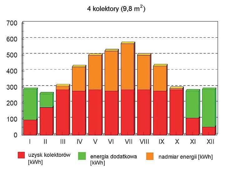 Rys. 5. Obraz przewymiarowania instalacji solarnej