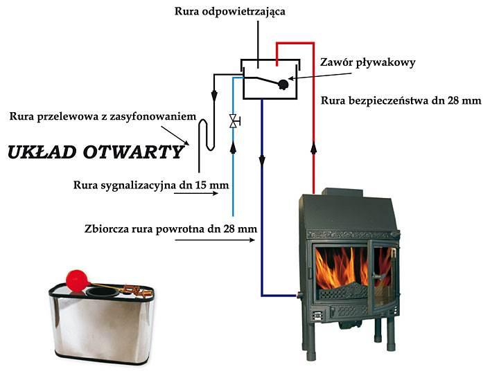 Rys. 1. Prawidłowy montaż naczynia wzbiorczego. Rys.: Makroterm