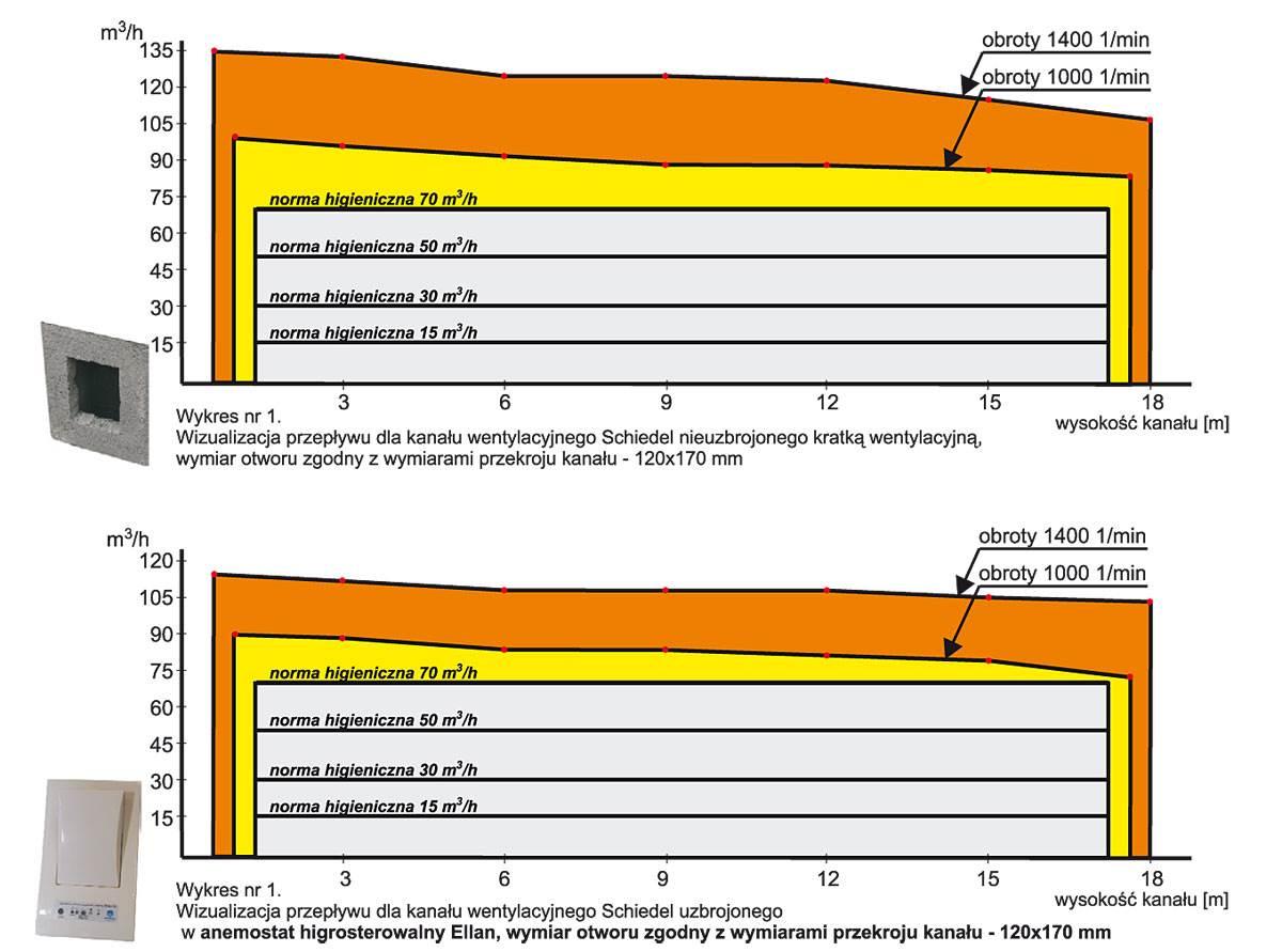 prawidlowa wentylacja waznym aspektem zdrowego zycia 11 - Prawidłowa wentylacja ważnym aspektem zdrowego życia