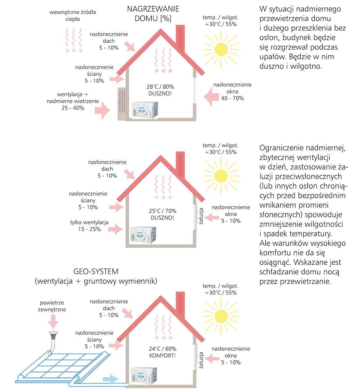 Rys. 1 Połączenie układu GWC z dobrana do niego centralą Mistral Pro lub Mistral Duo pozwala na uzyskanie pożądanych parametrów mikroklimatu wewnątrz domu. Tłoczone latem chłodne powietrze pobierane z GWC nie tylko schłodzi pomieszczenie, lecz także zmniejszy wilgotność w domu. Warunkiem jest jednak niedopuszczenie do nadmiernego nagrzewania przez okna (muszą być osłonięte) i zredukowanie wentylacji do minimum w dzień (podczas upałów). Natomiast nocą zwiększamy wentylację uzyskując ochłodzenie domu i jednocześnie regenerujemy wymiennik gruntowy.