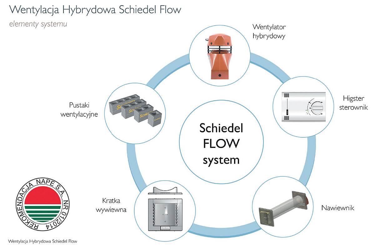 wentylacja hybrydowa schiedel flow 1 - Wentylacja hybrydowa Schiedel Flow