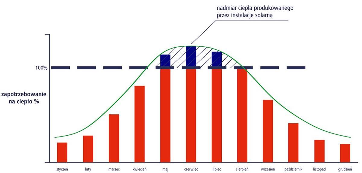 optymalizacja pracy instalacji solarnej 2 - Optymalizacja pracy instalacji solarnej i zagospodarowanie nadprodukcji energii