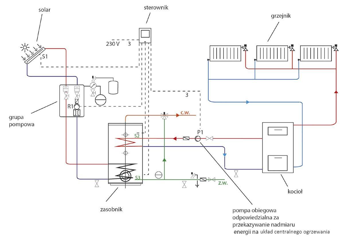 optymalizacja pracy instalacji solarnej 4 - Optymalizacja pracy instalacji solarnej i zagospodarowanie nadprodukcji energii