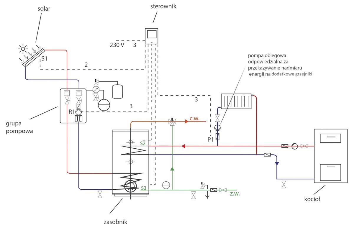 optymalizacja pracy instalacji solarnej 5 - Optymalizacja pracy instalacji solarnej i zagospodarowanie nadprodukcji energii
