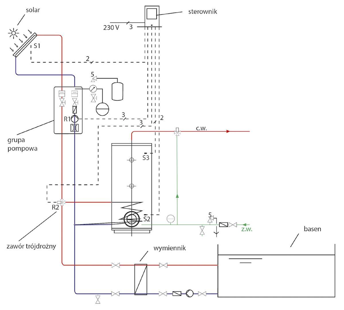 optymalizacja pracy instalacji solarnej 6 - Optymalizacja pracy instalacji solarnej i zagospodarowanie nadprodukcji energii